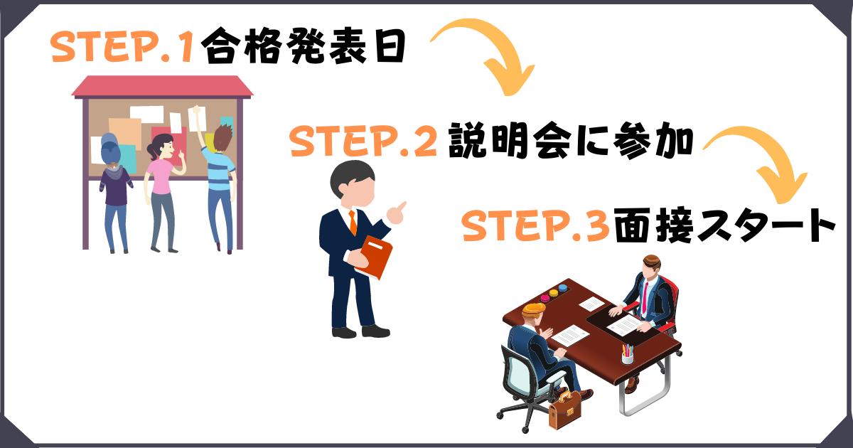 公認会計士試験の論文式試験合格後のスケジュール