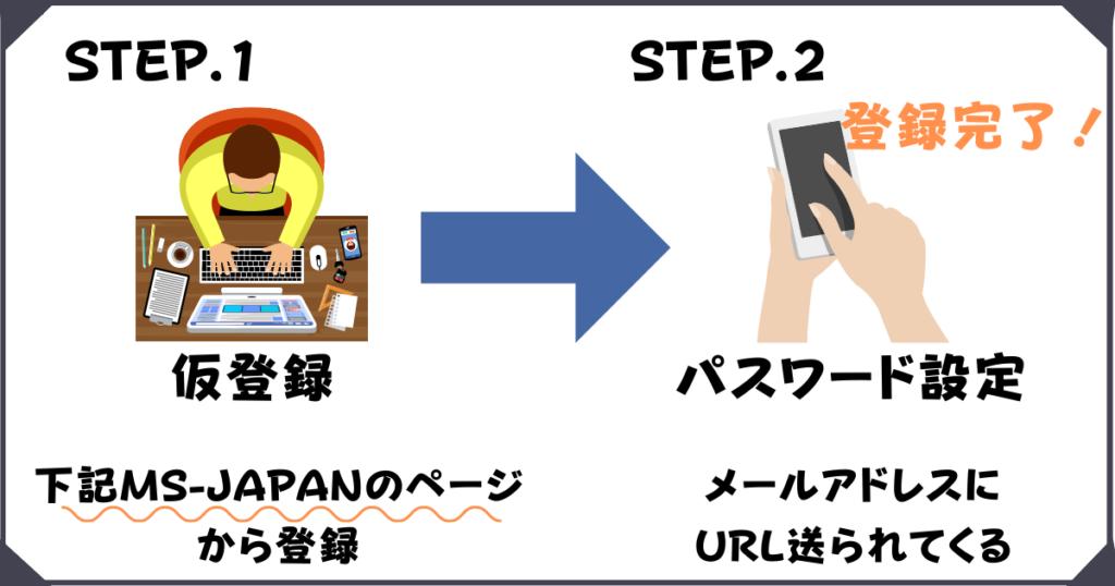 MSJAPANへの登録方法のステップ